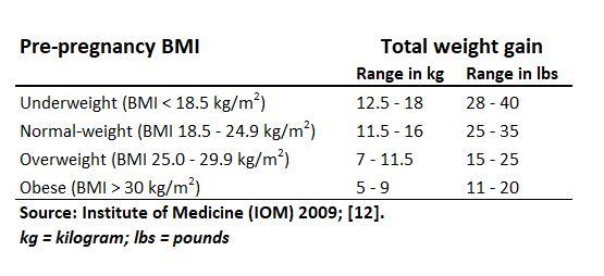Pre-pregnancy BMI